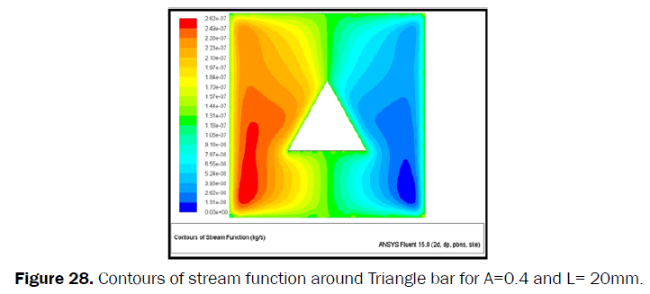 engineering-technology-Contours-stream-function-Triangle