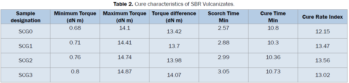 engineering-technology-Cure-characteristics-SBR-Vulcanizates
