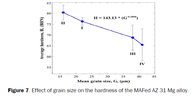 engineering-technology-Effect-grain-size-hardness