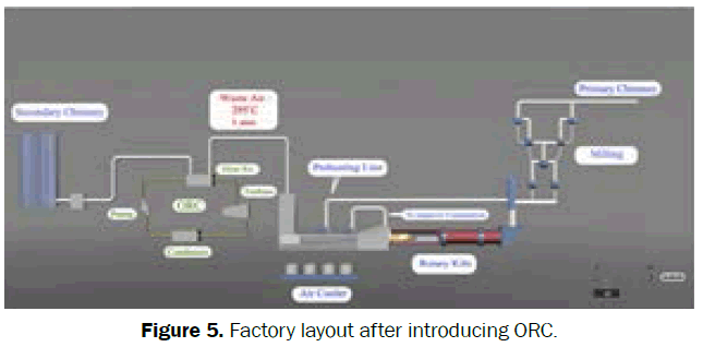 engineering-technology-Factory-layout-after-introducing