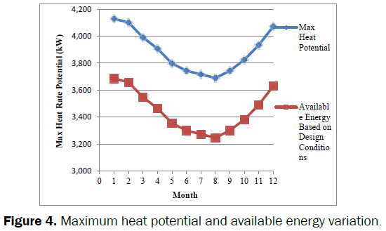 engineering-technology-Maximum-heat-potential-available