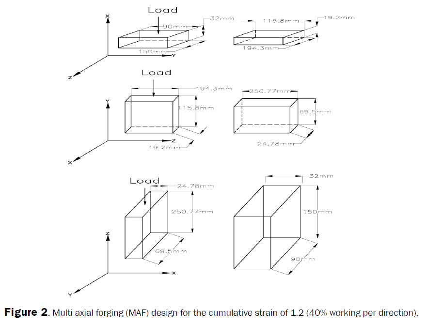 engineering-technology-Multi-axial-forging-strain-1.2