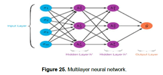 engineering-technology-Multilayer-neural