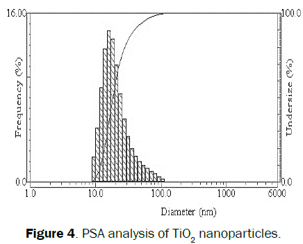 engineering-technology-PSA-analysis-TiO2-nanoparticles