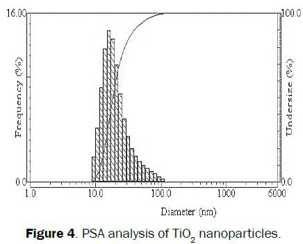 engineering-technology-PSA-analysis-TiO2-nanoparticles
