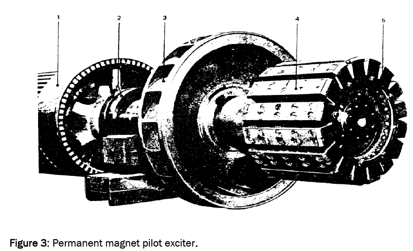 engineering-technology-Permanent-magnet-pilot-exciter