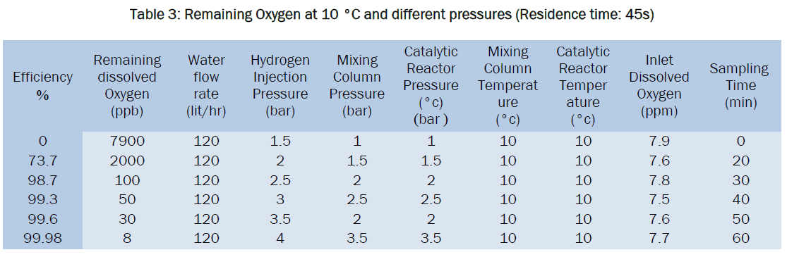 engineering-technology-Remaining-Oxygen-10-pressures