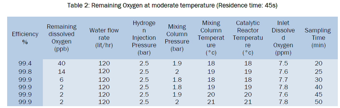 engineering-technology-Remaining-Oxygen-moderate-temperatures