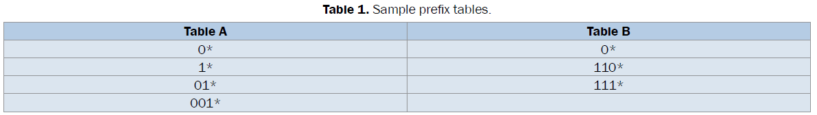 engineering-technology-Sample-prefix-tables