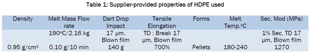Effect of Fibre/Matrix Modification on Tensile Properties
