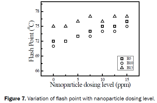 engineering-technology-TVariation-flash-point-nanoparticle
