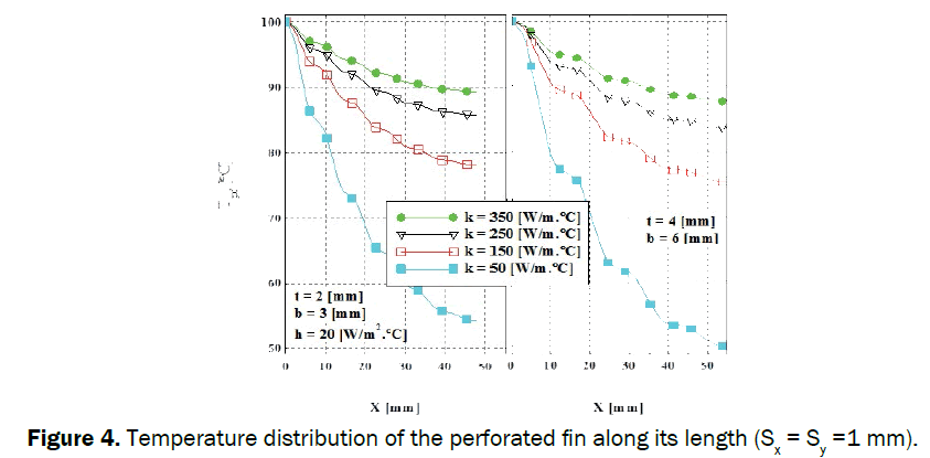 engineering-technology-Temperature-distribution-perforated-fin