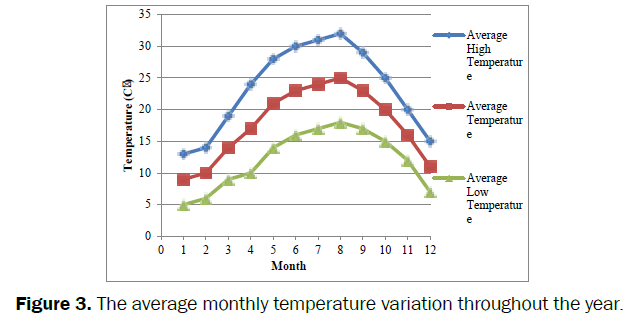 engineering-technology-The-average-monthly-temperature