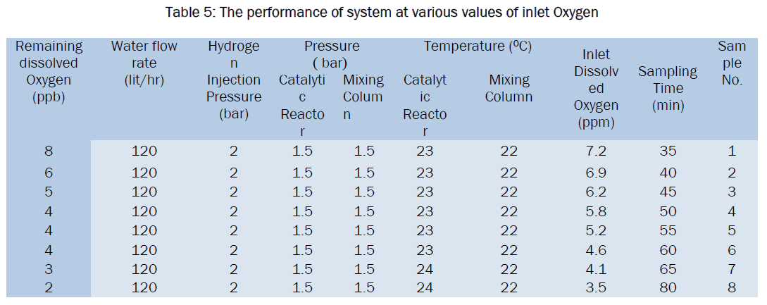 engineering-technology-The-performance-system-various