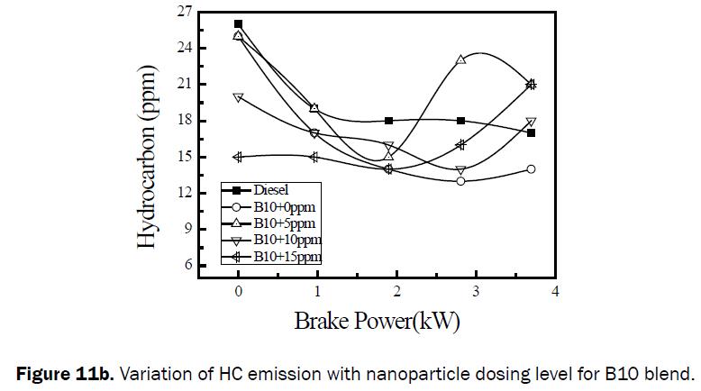 engineering-technology-Variation-HC-emission-B10-blend
