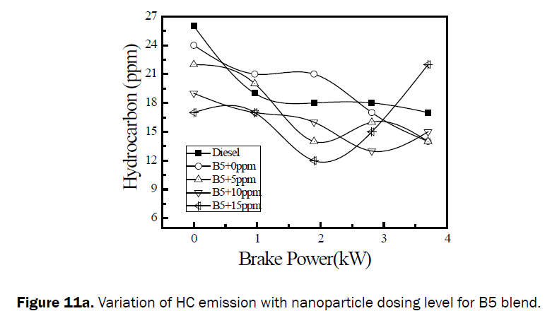 engineering-technology-Variation-HC-emission-B5-blend