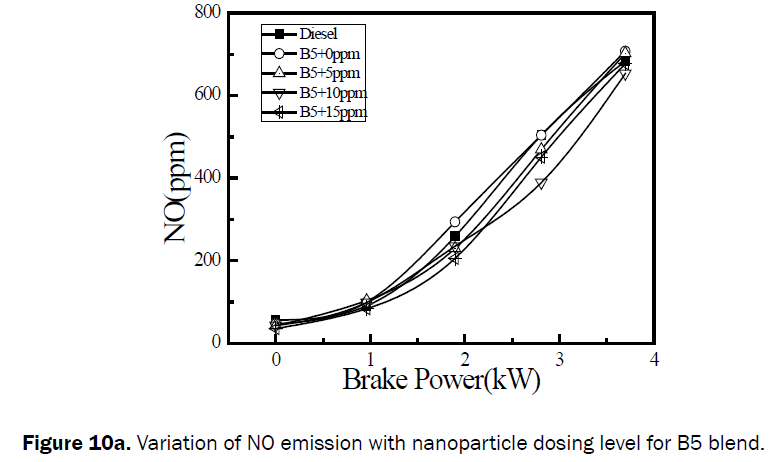 engineering-technology-Variation-NO-emission-nanoparticle