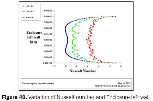 engineering-technology-Variation-Nusselt-Enclosure-left-wall