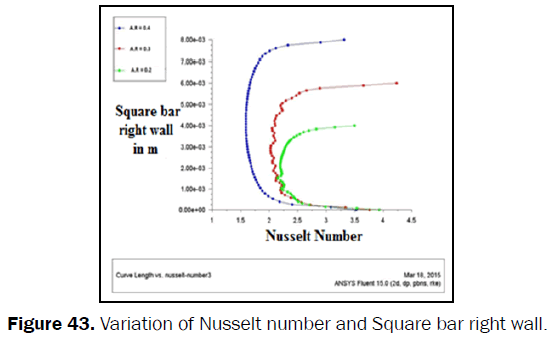 engineering-technology-Variation-Nusselt-Square-right-wall