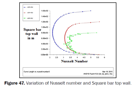 engineering-technology-Variation-Nusselt-Square-top-wall