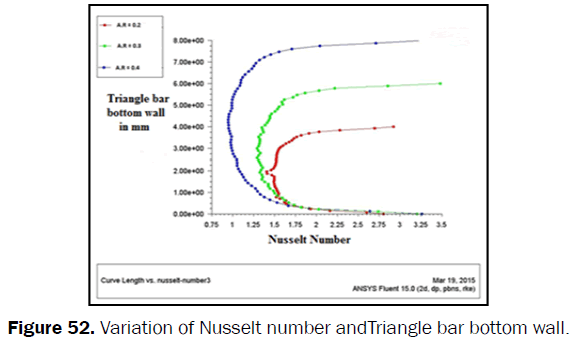 engineering-technology-Variation-Nusselt-Triangle-bottom-wall
