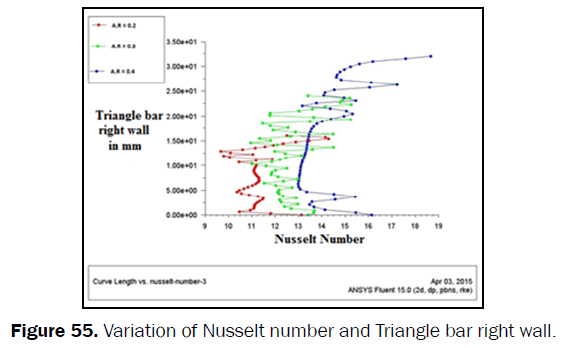 engineering-technology-Variation-Nusselt-Triangle-right-wall