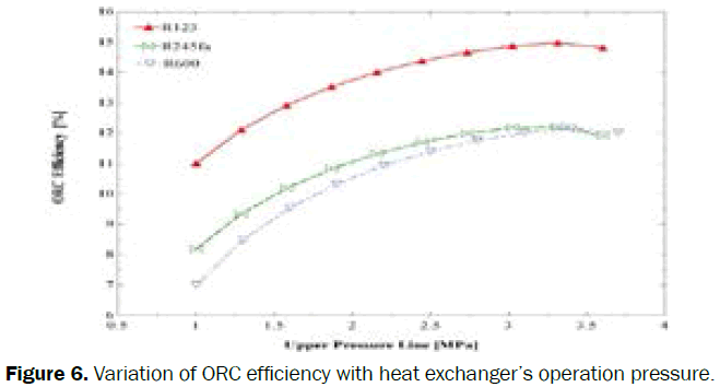 engineering-technology-Variation-ORC-efficiency-heat