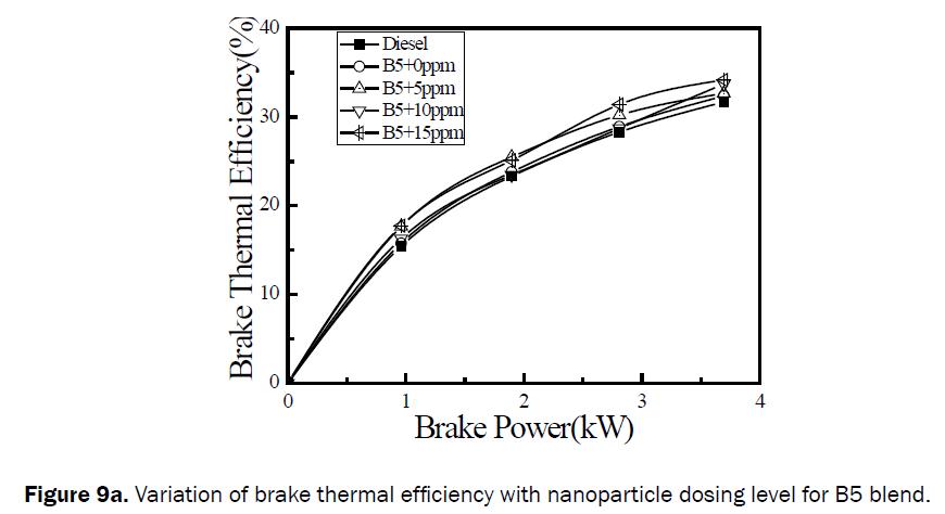 engineering-technology-Variation-brake-thermal-B5