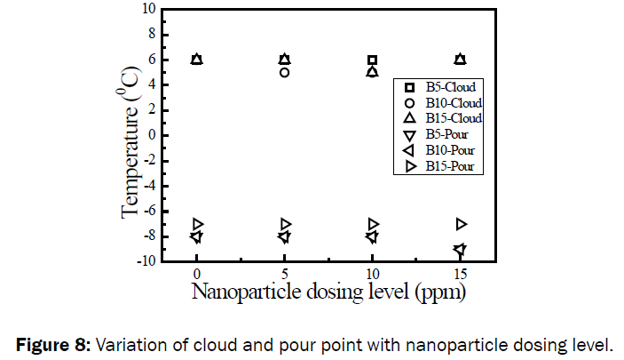 engineering-technology-Variation-cloud-pour-point
