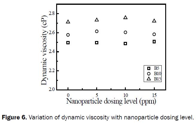 engineering-technology-Variation-dynamic-viscosity-nanoparticle