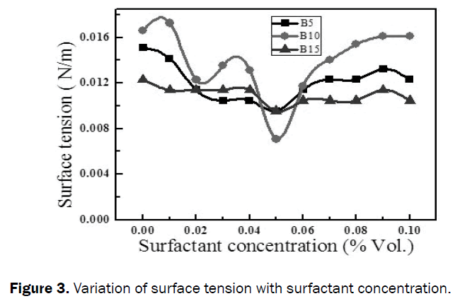 engineering-technology-Variation-surface-tension-surfactant