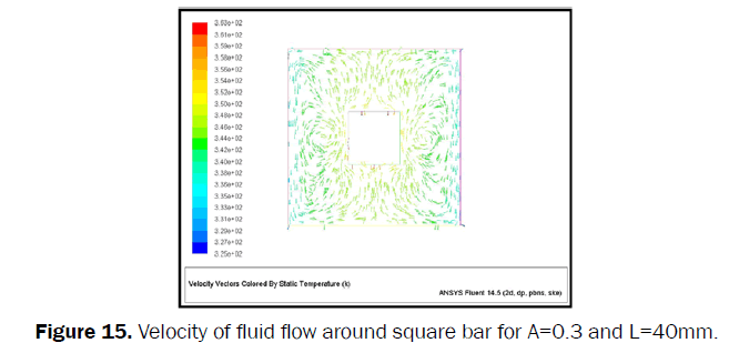 engineering-technology-Velocity-fluid-flow-square
