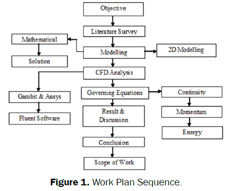 engineering-technology-Work-Plan-Sequence