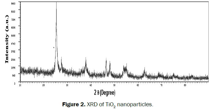 engineering-technology-XRD-TiO2-nanoparticles