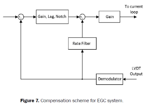 engineering-technology-compensation-scheme-system