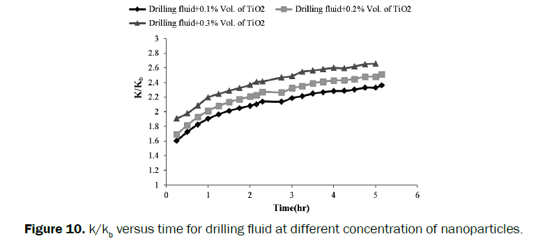engineering-technology-drilling-fluid-different-concentration