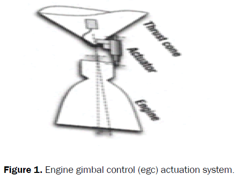 engineering-technology-engine-gimbal-control