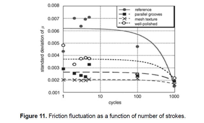 engineering-technology-fluctuation