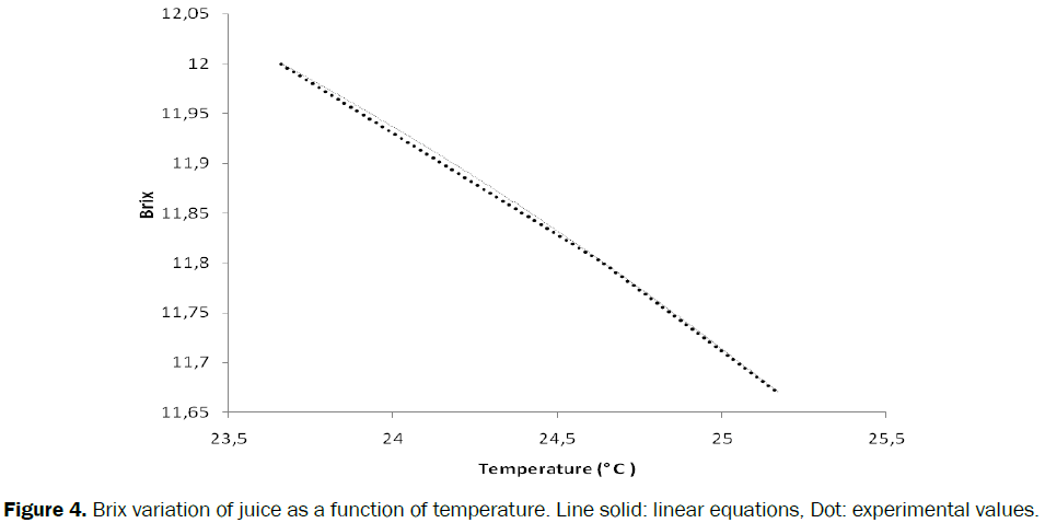 engineering-technology-juice-temperature-linear