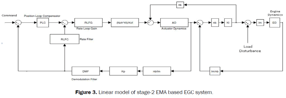 engineering-technology-linear-model-system