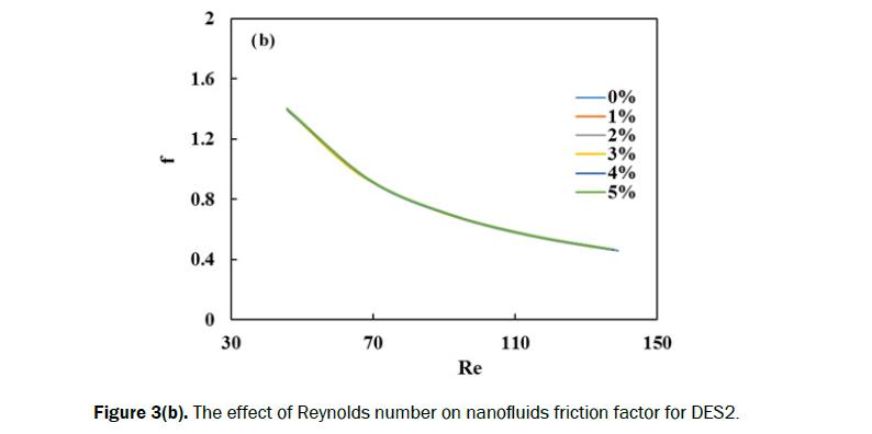 engineering-technology-nanofluids-friction
