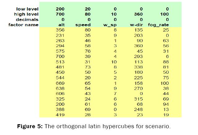 engineering-technology-orthogonal-latin-hypercubes