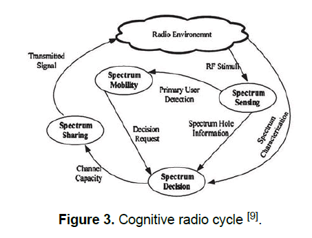 engineering-technology-radio-cycle