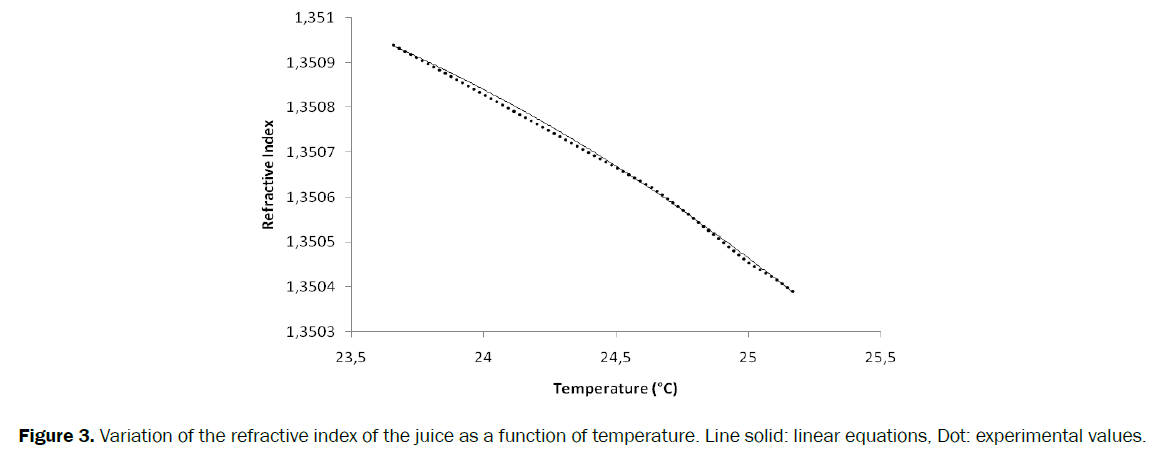 engineering-technology-refractive-juice-temperature