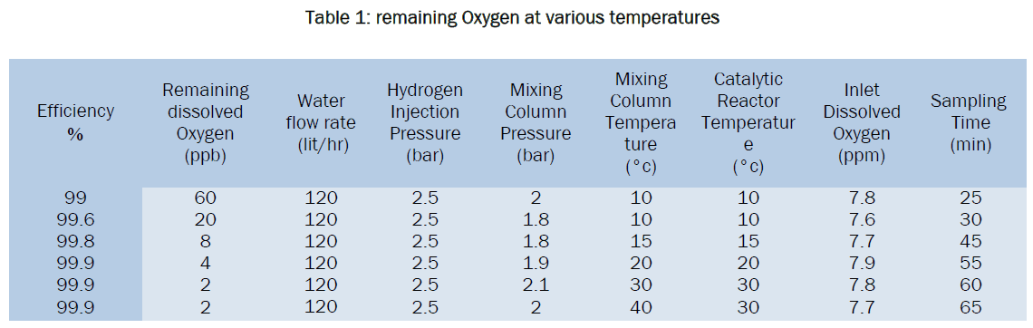 engineering-technology-remaining-Oxygen-various-temperatures