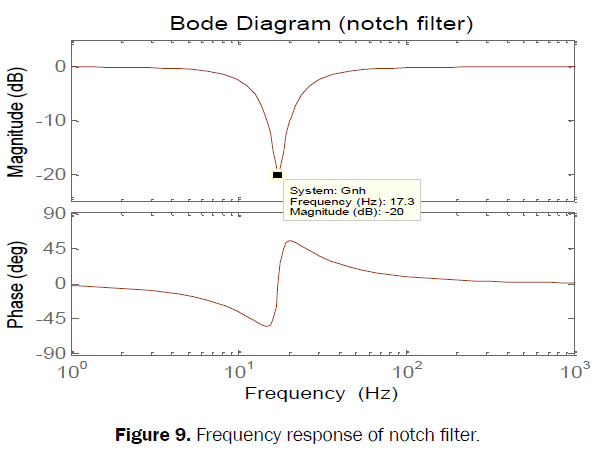 engineering-technology-response-notch-filter