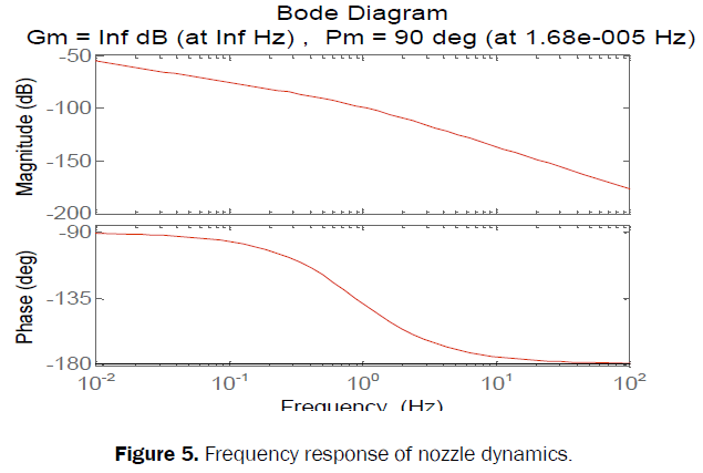 engineering-technology-response-nozzle-dynamics