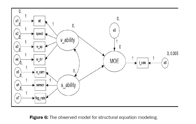 engineering-technology-structural-equation-modeling