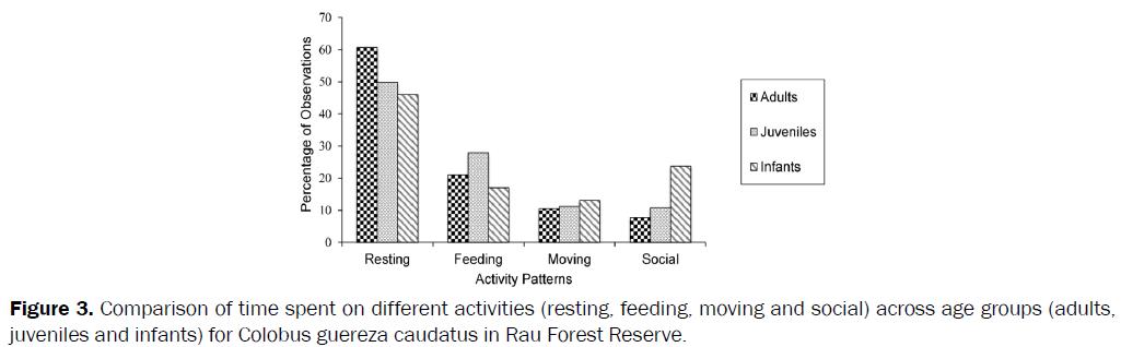 environmental-sciences-Comparison-time-spent-activities