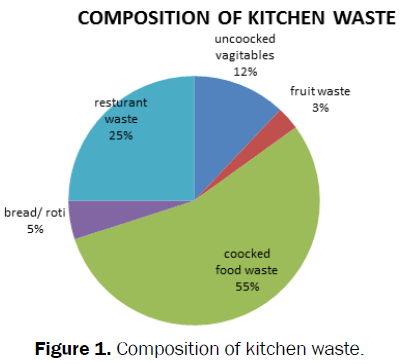 environmental-sciences-Composition-kitchen-waste